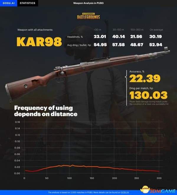 《绝地求生》 有趣的枪械数据:AKM的爆头率最高