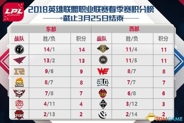 IG横扫RNG完成复仇 豪取联赛14连胜