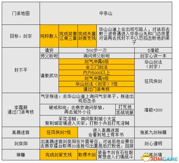 金庸群侠传5葵花攻略 金庸群侠传5葵花门派流程攻略