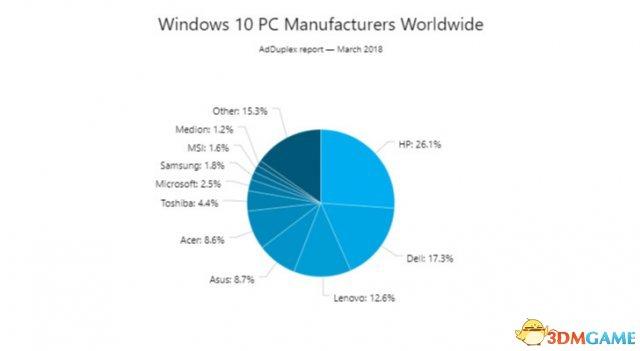 Windows 10秋季作者更新現在市份額超高90%