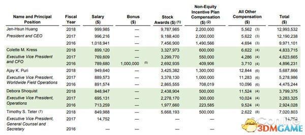 NVIDIA股瞭10倍 黃仁的工資三年沒怎麼變