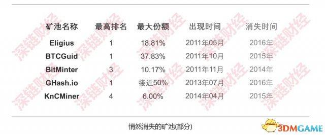 挖礦江:戰爭已悄悄結束 中國拿下超90%算力