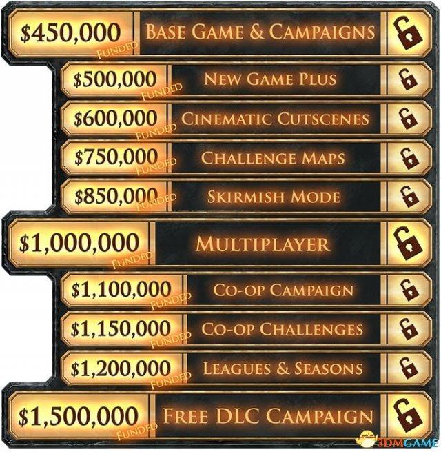 大獲成功!RTS《鋼鐵收割》眾籌金額破150萬美元