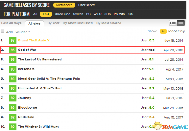 《战神4》已经上升为PS4游戏史上第二高分游戏