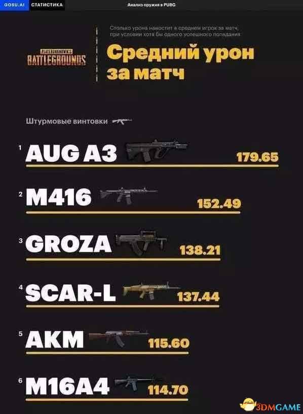绝地求生枪械伤害最新排行榜