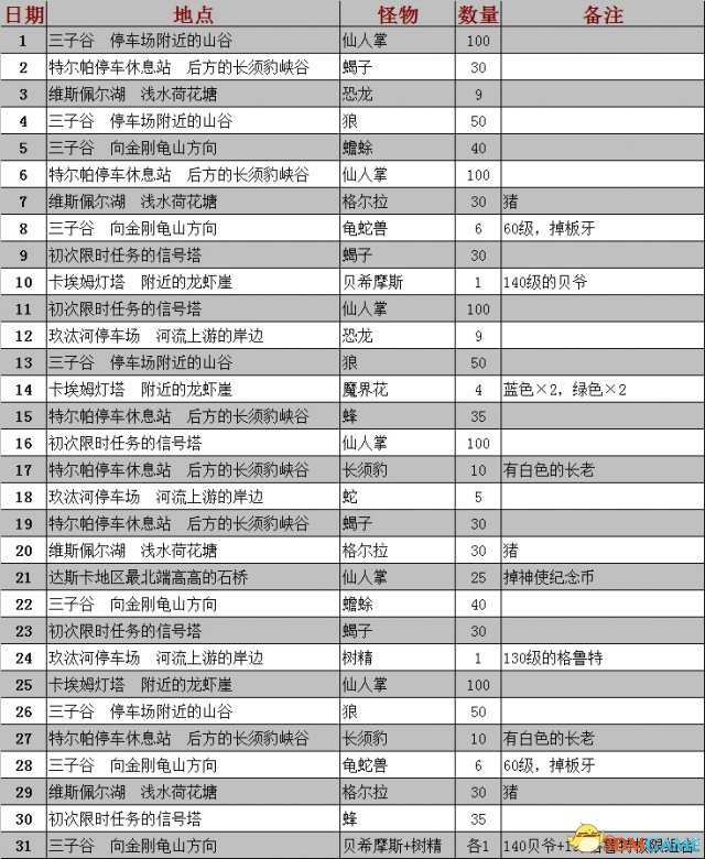 最终幻想15限时任务地点列表