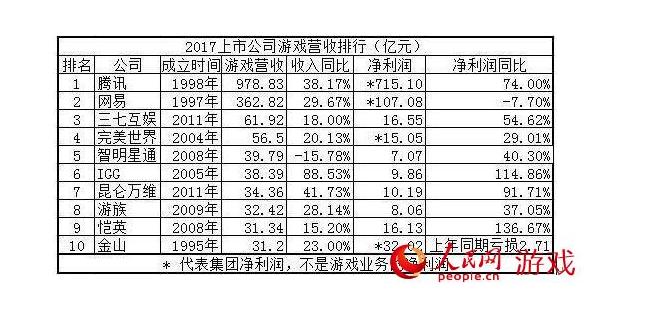 2019年吸金能力最强的十家中国游戏公司 企鹅居首