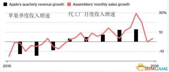 iPhone销量真的不行了?苹果代工厂业绩普遍下滑