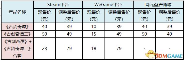 《古剑奇谭》 系列单机游戏WeGame、Steam折扣调整