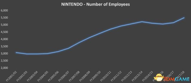 任天堂社长君岛达己将卸任 Switch游戏卖出6897万