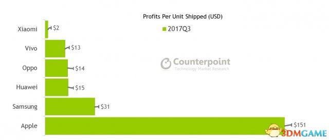 雷军的算计:小米硬件综合净利润率不超5%为哪般?