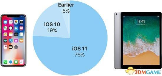 76%设备安装了iOS11:远超安卓8却没超iOS10同期