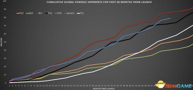 全球最畅销主机发售60个月销量 Wii最强PS2第二