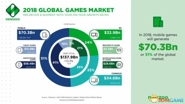 移动占比超50,2018年手机游戏收入将占市场总量