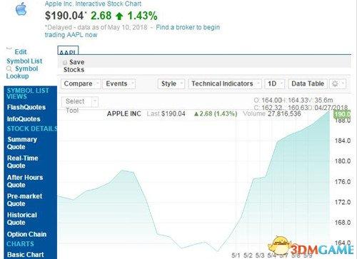 苹果股价九连涨创新高 市值已超过9300亿美元