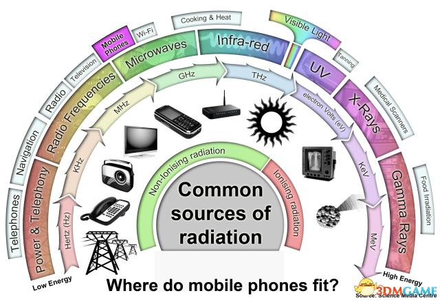 专家:人类通信产生电磁辐射对地球物种构成威胁