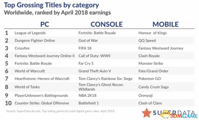 《侠盗猎车5》终显岁月 《GTAVOL》收入逐年下降9%