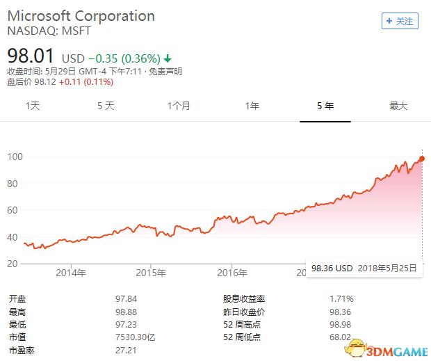 微软市值收盘达7490亿超谷歌 成全球第三大公司