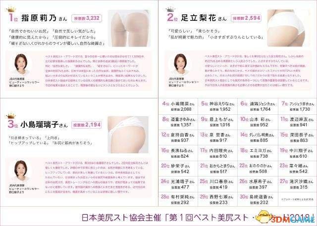 还有这种组织?日本美臀协会票选最强美臀女艺人