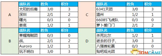 QRL八强阵容集结完毕