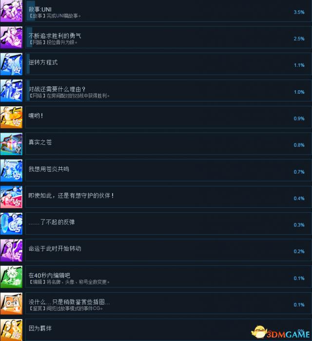 苍翼默示录交叉组队战全成就及达成方法列表一览