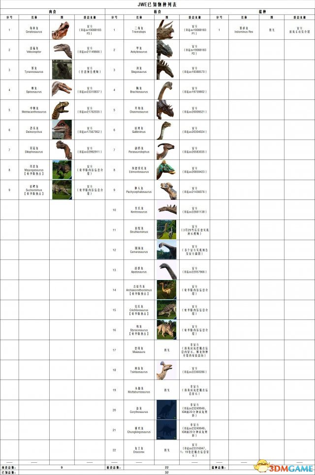 侏罗纪世界进化已知恐龙列表一览