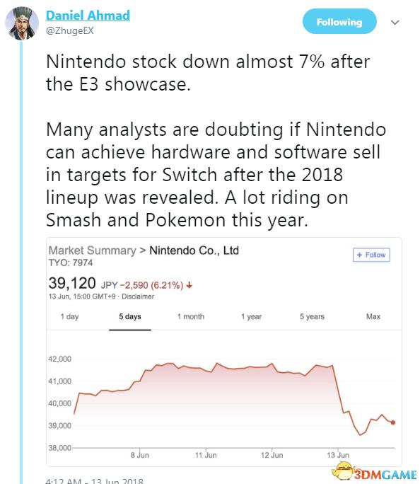 任天堂E3发布会后 股票下降约7% 目标恐难完成