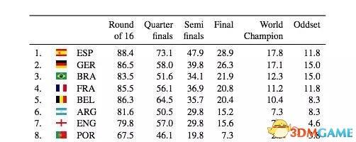 德国AI预测世界杯:夺冠概率最的高竟然不是德国