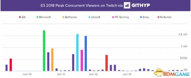 <b>微软今年要翻身了?稳稳连庄E3发布会直播人气王!</b>