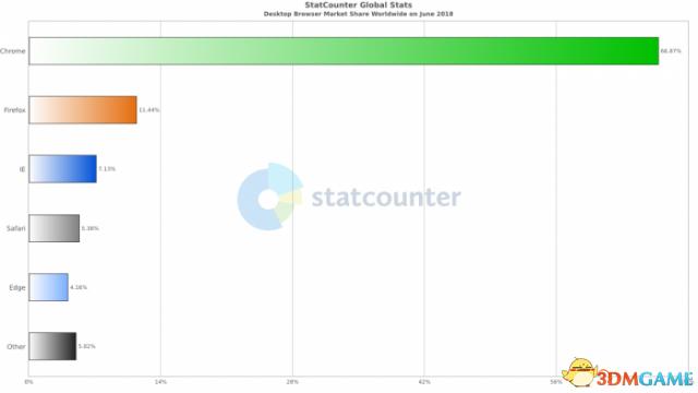 数据显示Chrome浏览器在桌面市场占据统治地位