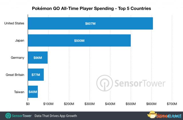 《精靈寶可夢GO》運營二週年 營收達到18億美元