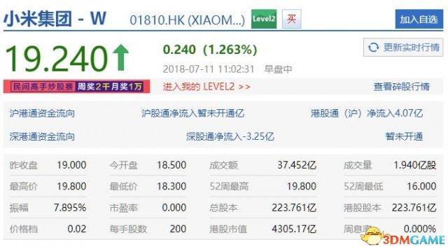 小米上市第三日:市值超越京东 股价还在一路疯涨