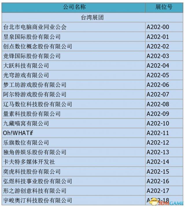 助力数字娱乐全球化,中国台湾展团确认参展ChinaJoy