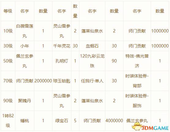 7月13日 大话2免费版新服【斗转星移】将开启