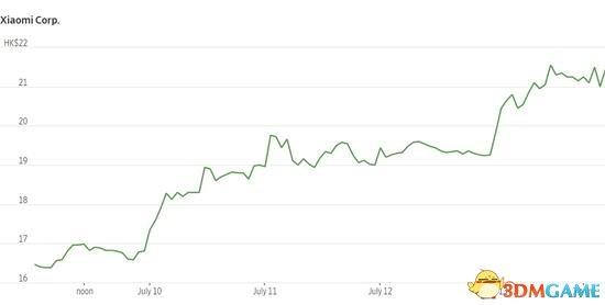 外媒:小米上市首周大涨26% 市值已经与索尼看齐