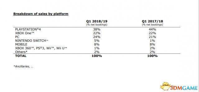 育碧各平台游戏收入分析 PC超越Xbox One获第二