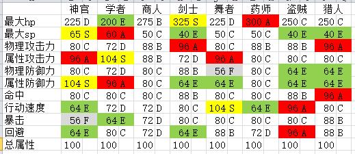 《八方旅人》全角色基础属性评级表 全角色数据强度表