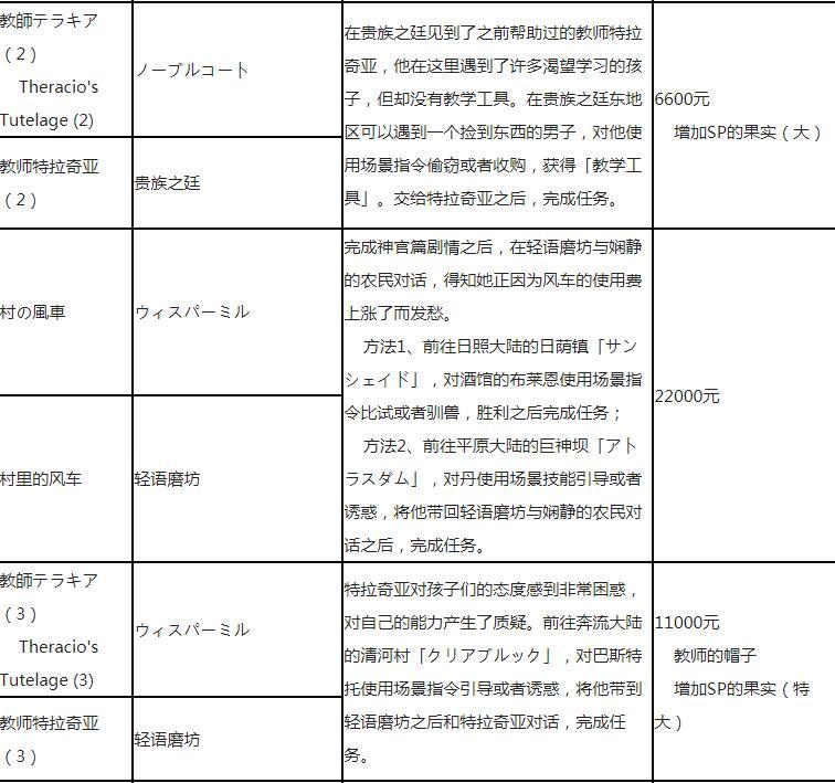 《八方旅人》全支线任务一览表 支线任务怎么做