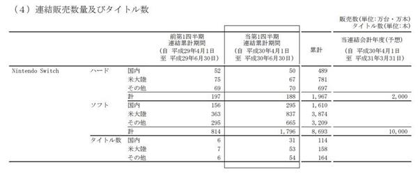 游戏新消息:任天堂新财报分析Switch销量下滑软件销量翻倍