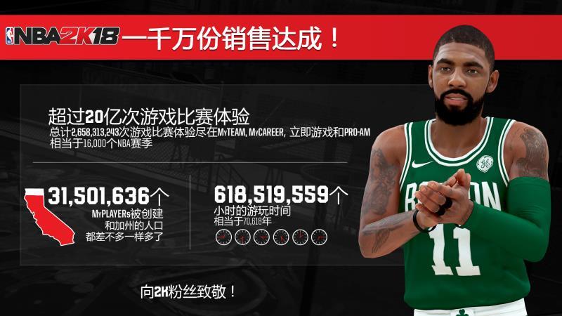 NBA 2K18在全球达成1000万套销量