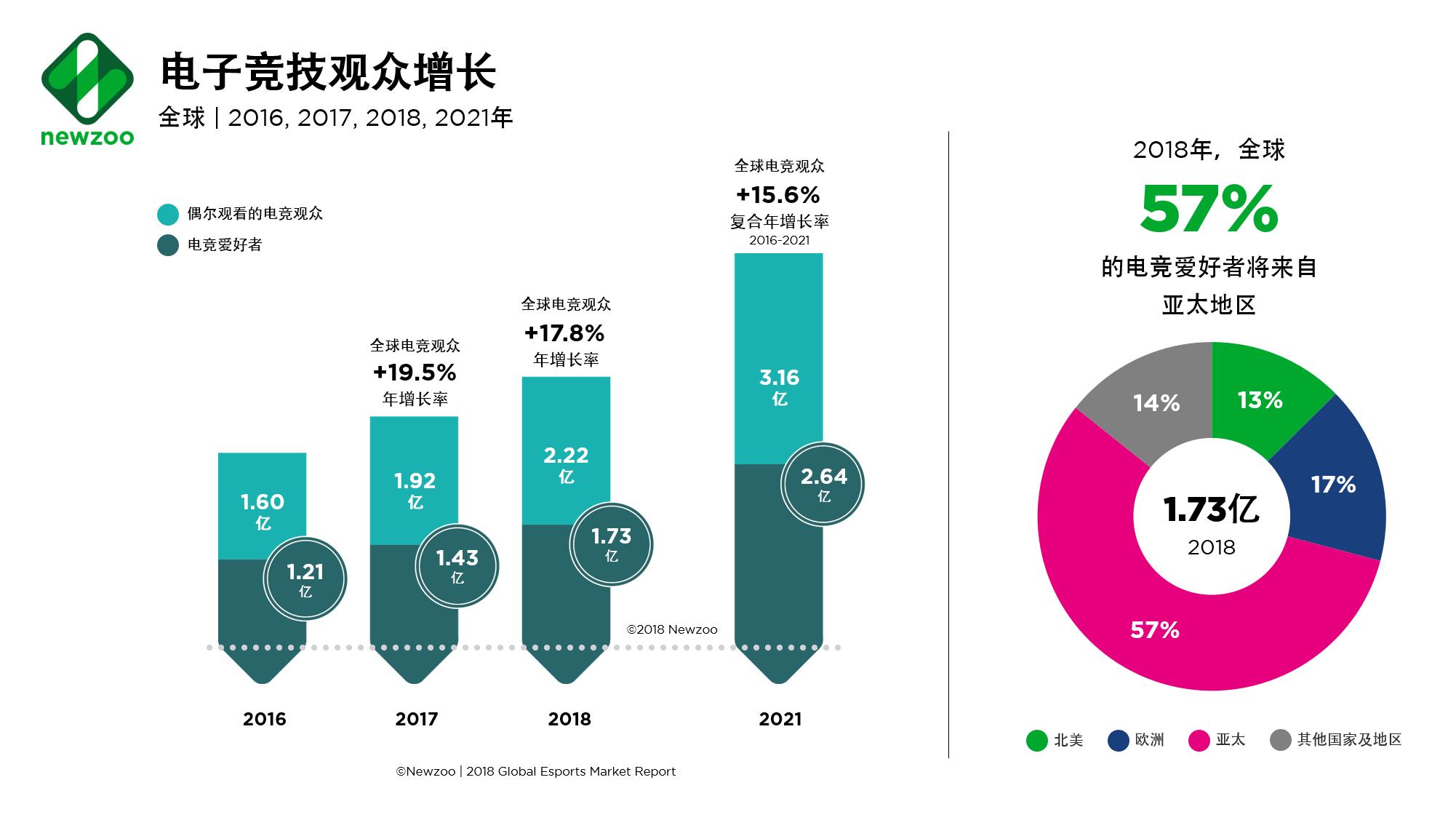 Newzoo发布关于2021年全球电竞市场的五大预测