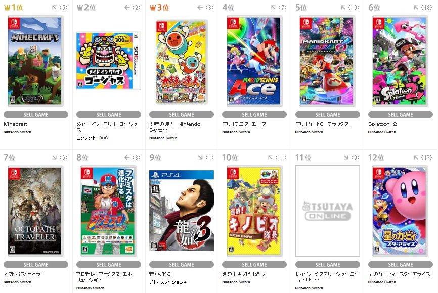日本最新一周游戏销量榜 《八方旅人》仍在前10