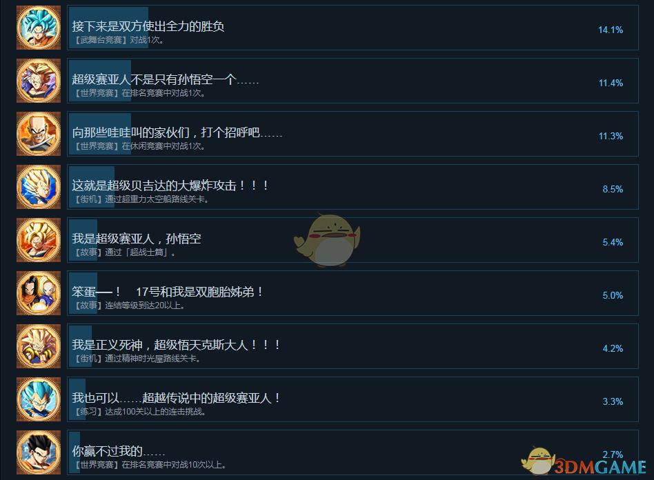 《龙珠战士Z》全中文成就列表 全成就达成条件一览