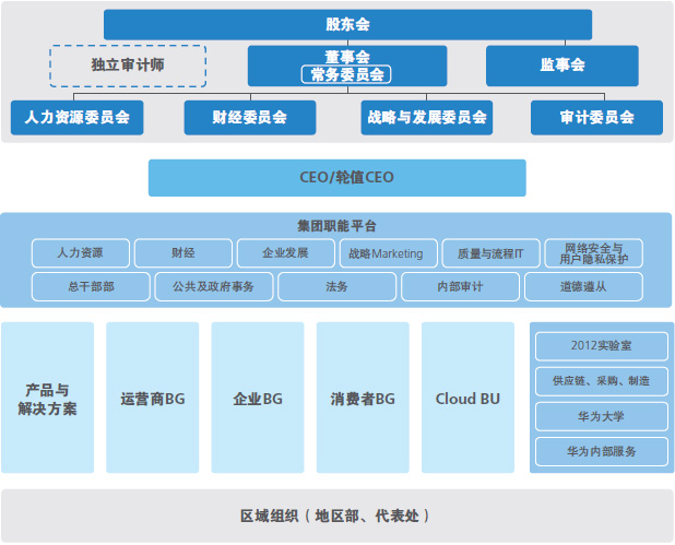 华为否认被国资收购:100%员工持股的民营企业