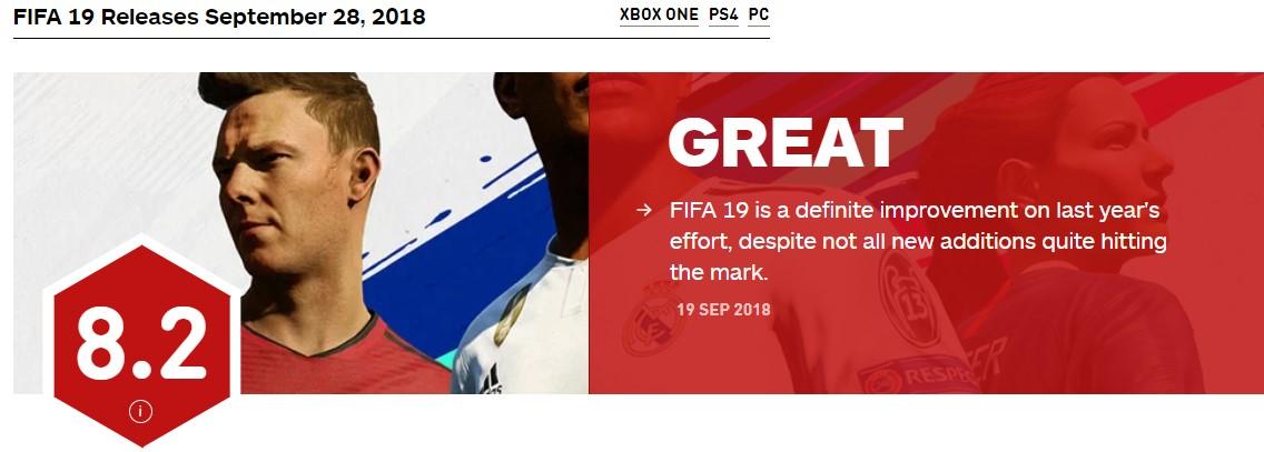游戏新消息:FIFA19IGN8.2分一个值得肯定的进步