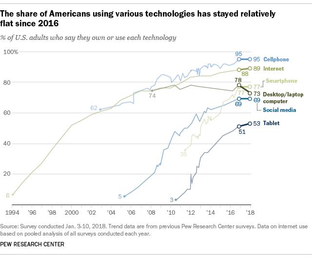 美国互联网社交媒体用户和设备数量曾经趋于稳定