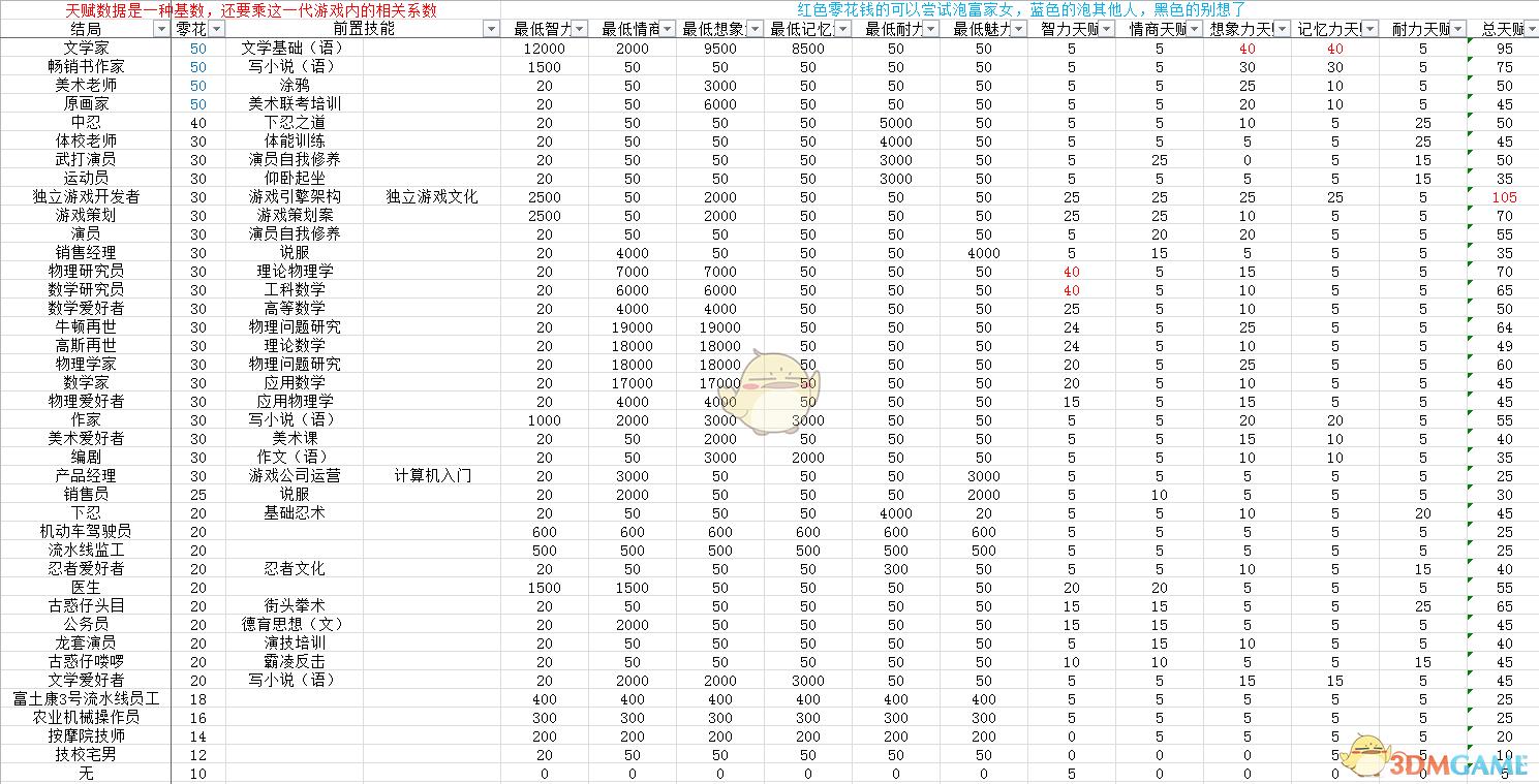 《中国式家长》82种结局及达成数据一览