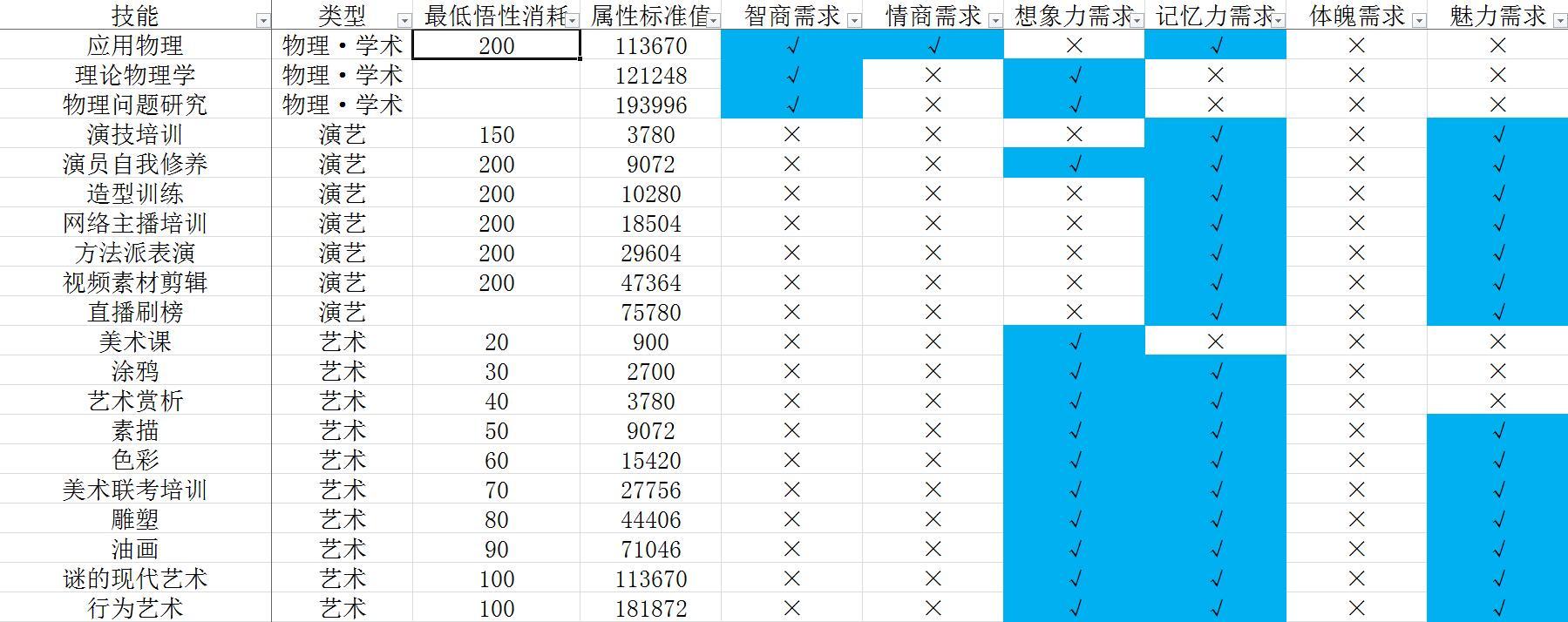《中国式家长》技能前置及选择攻略