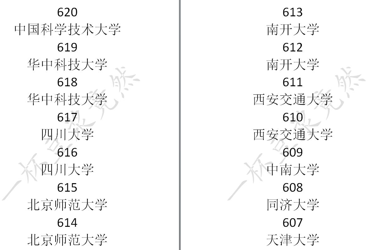 《中国式家长》高考分数及对应录取大学一览