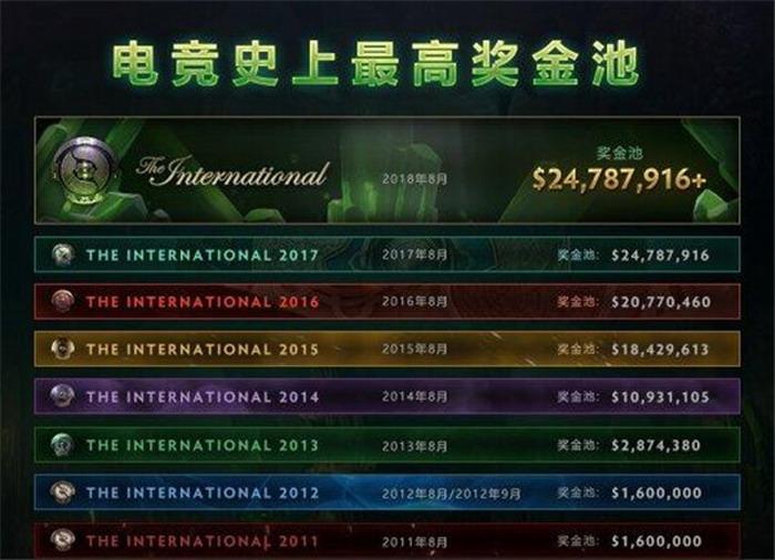 遊戲圈的吉尼斯紀錄你知道嗎?世界上最貴裝備價值200萬